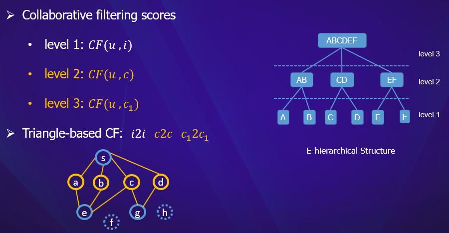 CIKM 2019 挑战杯「用户行为预测」冠军方案:层次GNN模型在推荐中的应用