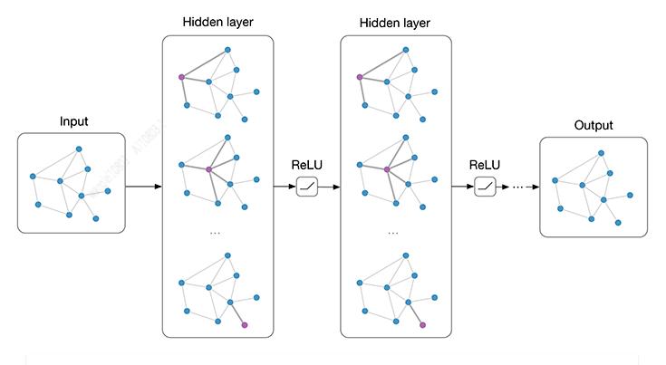 ICCV 2019 论文解读:用图神经网络改善视频的多标签分类