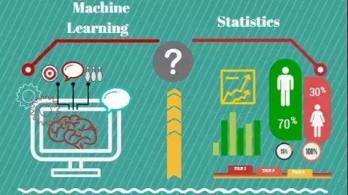 机器学习与统计学的争论,有意义吗?