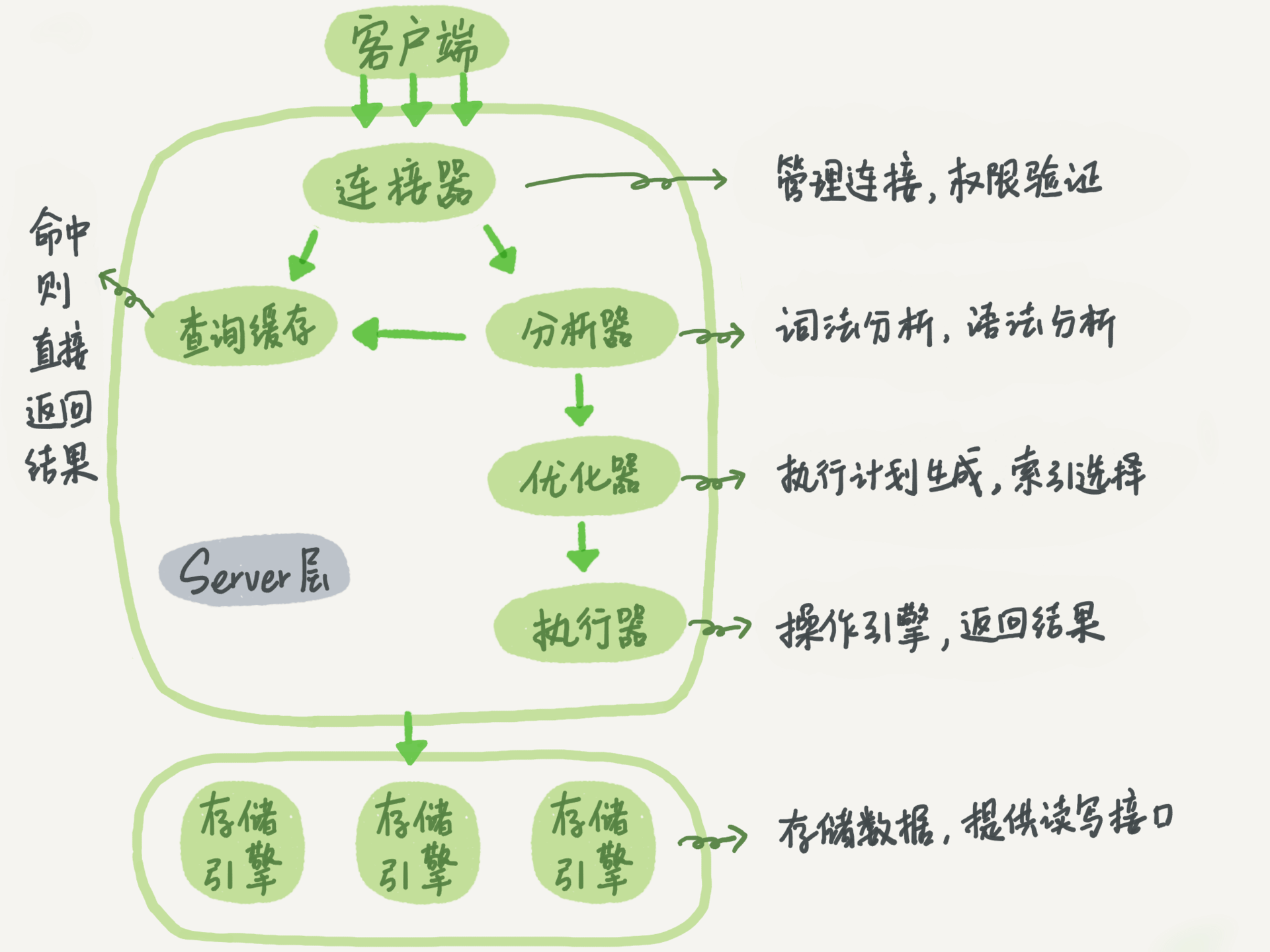 MySQL基本逻辑架构