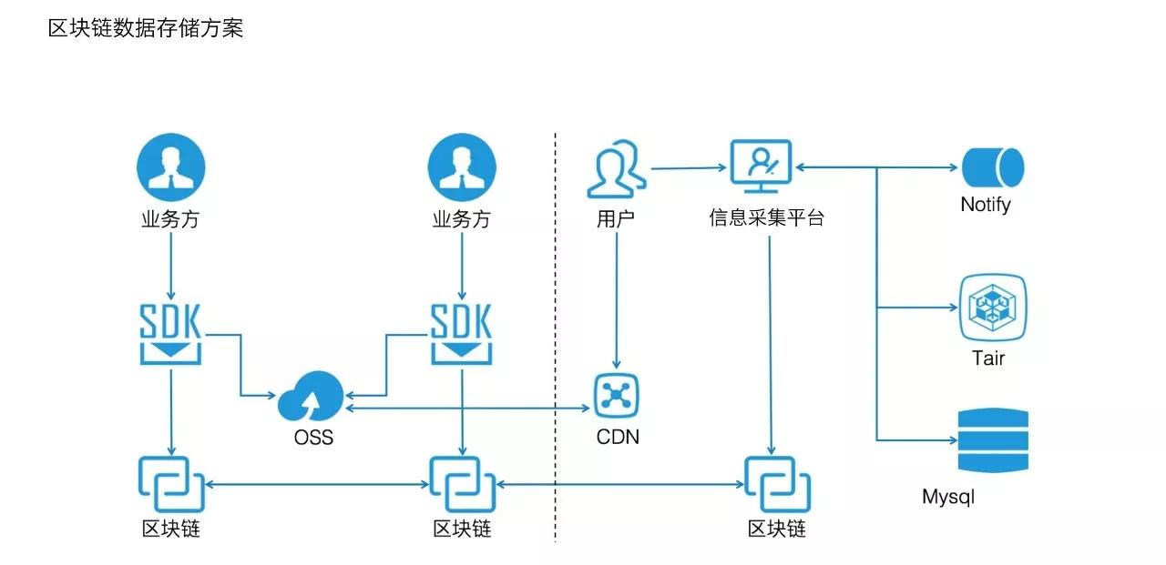 区块链在天猫国际商品溯源中的应用