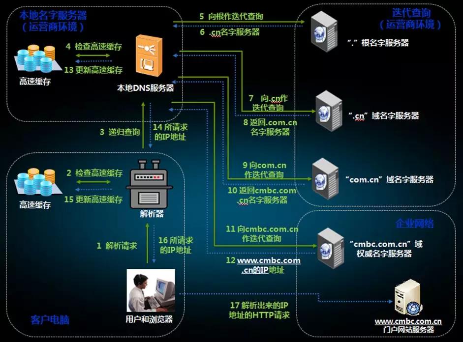 浅析DNS缓存技术及应用考虑-InfoQ