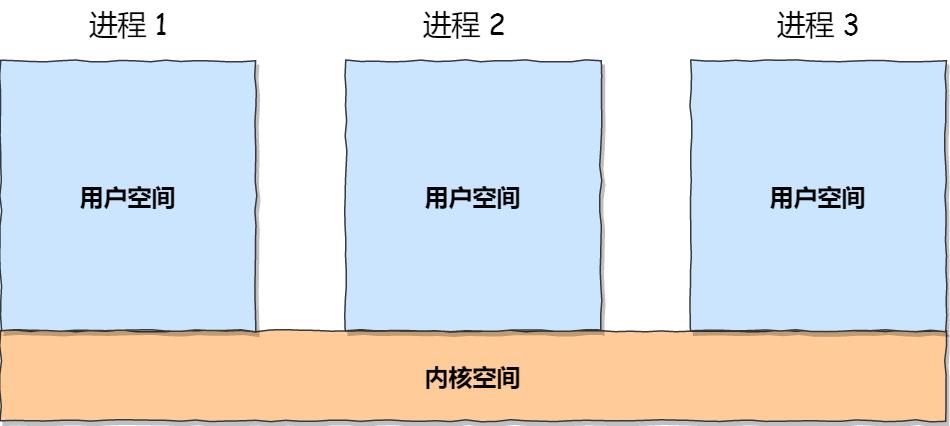 每个进程的内核空间都是一致的