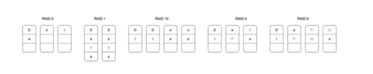 RAID分类