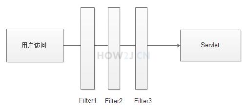 Filter概念