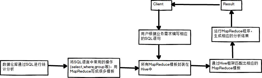 sql-mapreduce.png